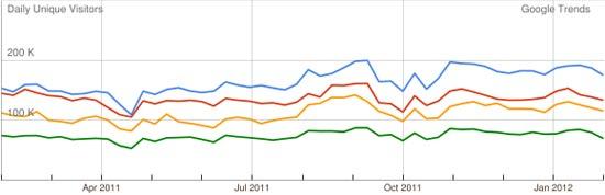 האתרים הכלכליים ב-12 החודשים האחרונים